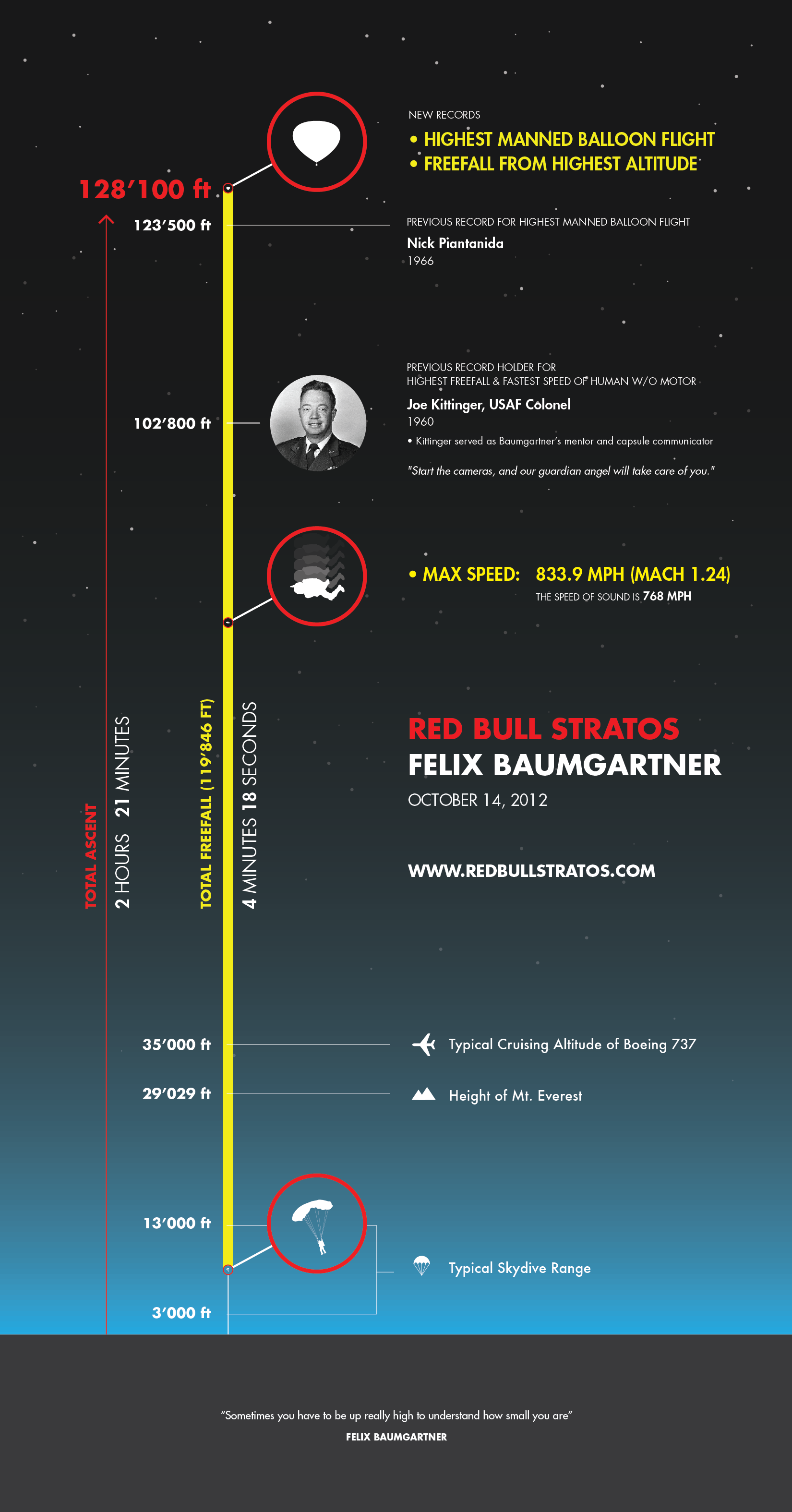 Sursă infografic: [http://visual.ly/red-bull-stratos-felix-baumgartner]
